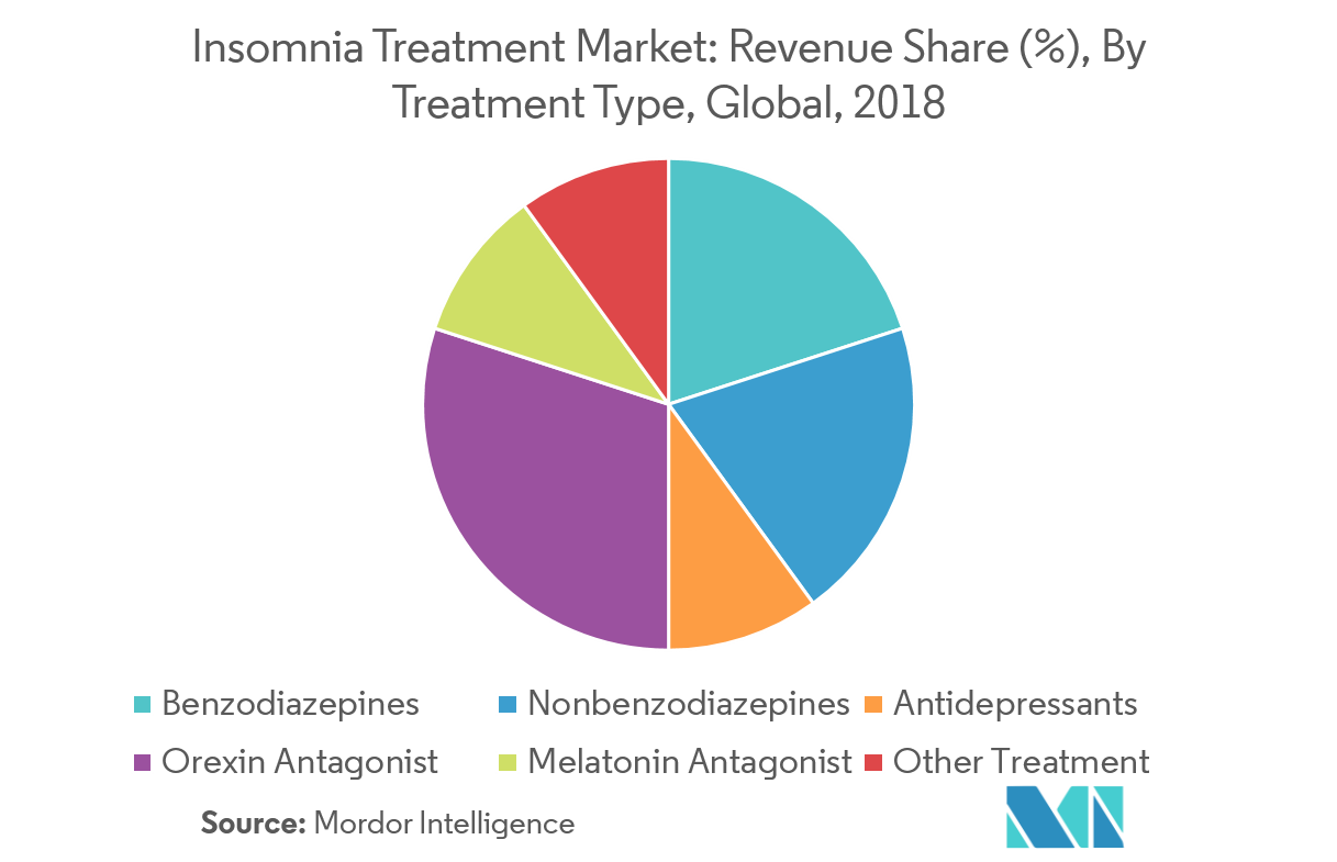 Insomnia Treatment Market - 5