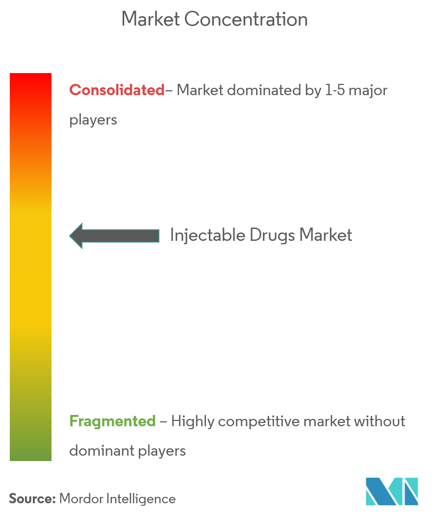 Injectable Drugs Market - 4