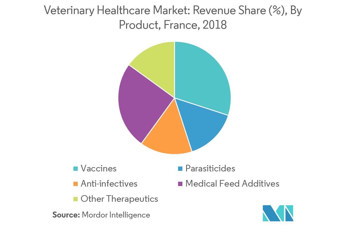 France Veterinary Healthcare Market - 5