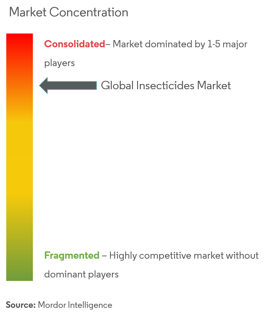 Global Insecticide Market Concentration
