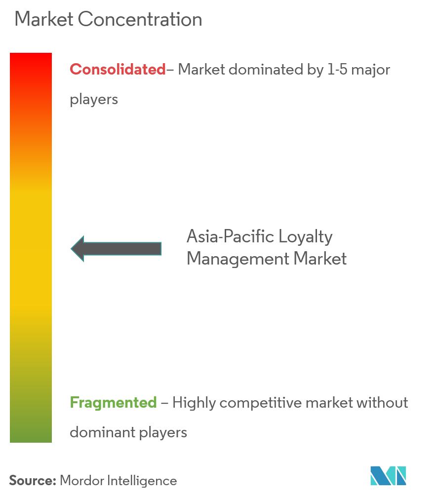 Asia-Pacific Loyalty Management Market Concentration
