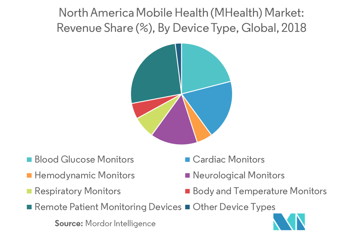 North America Mobile Health market Image 2