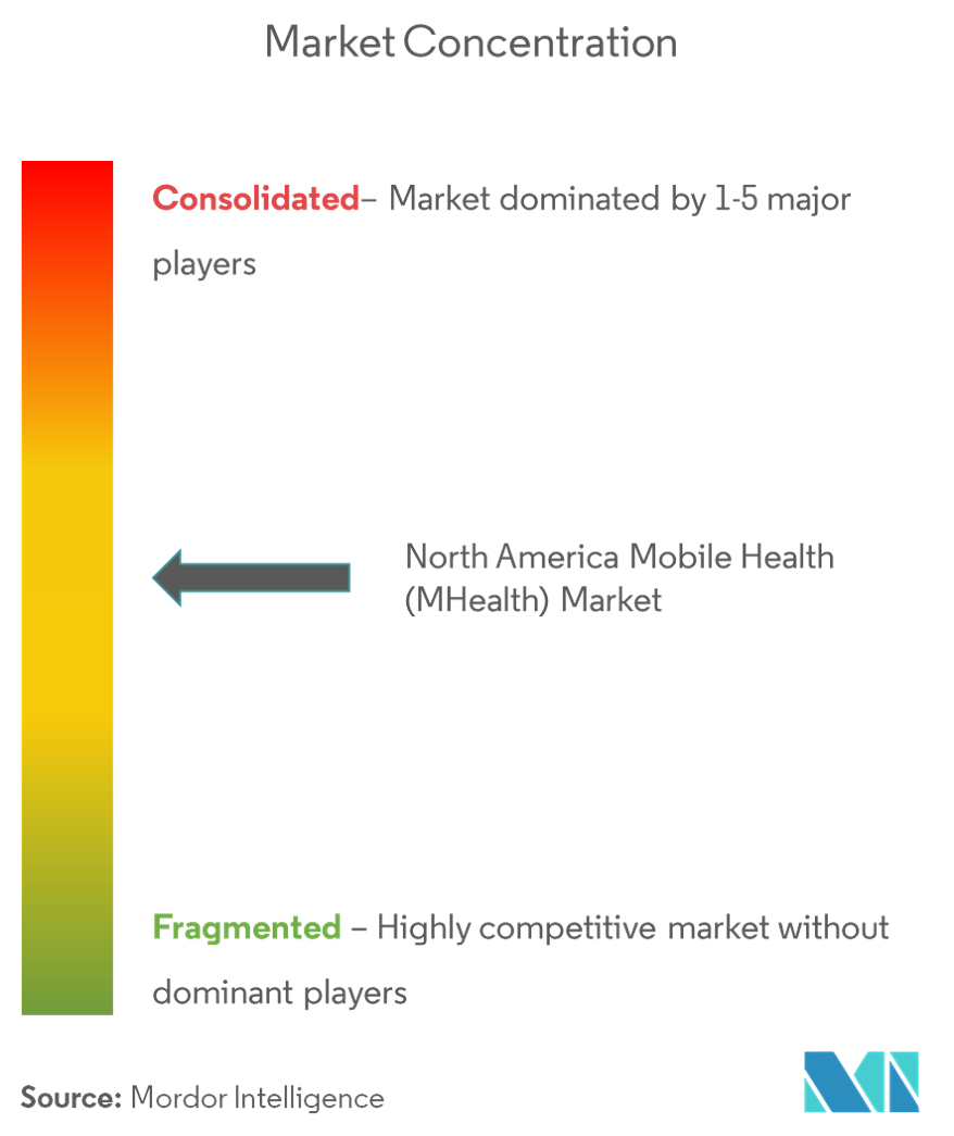 North America Mobile Health market Image 4