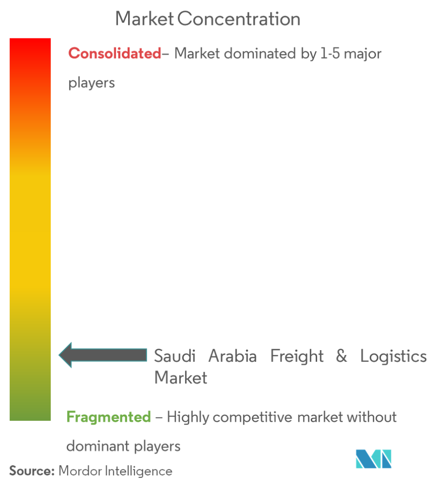 Saudi Arabia Freight and Logistics Market | Growth, Trends