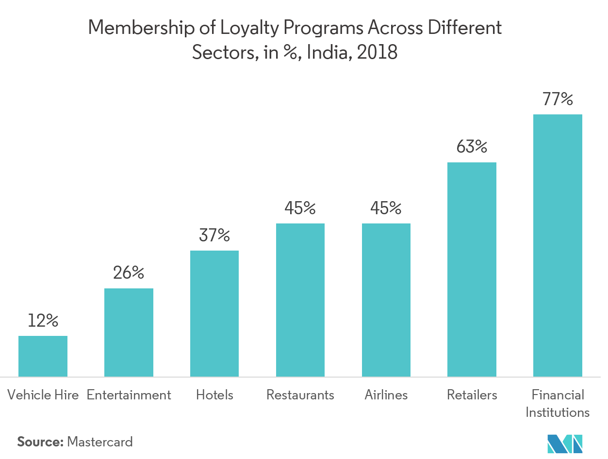 Asia-Pacific Loyalty Management Market