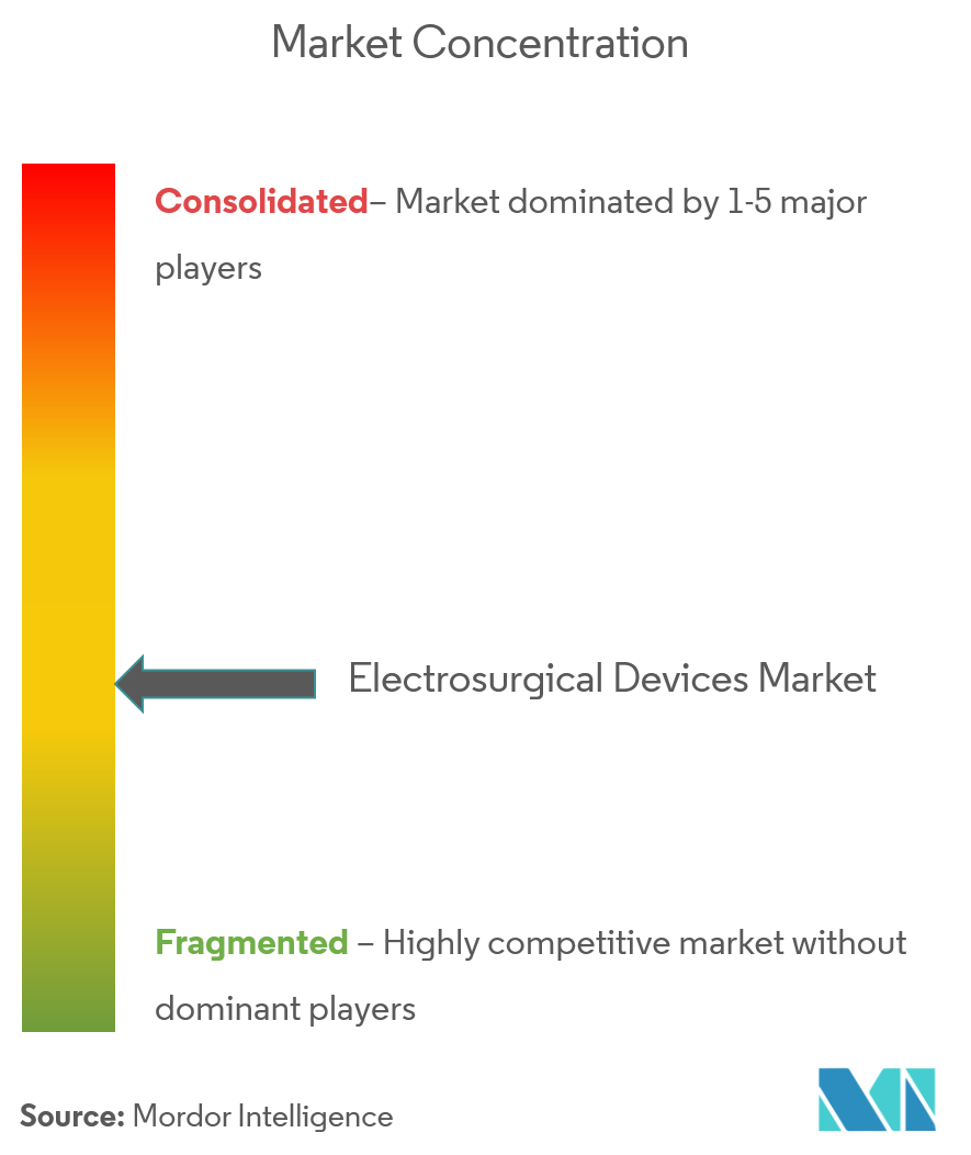 Electrosurgical Devices Market