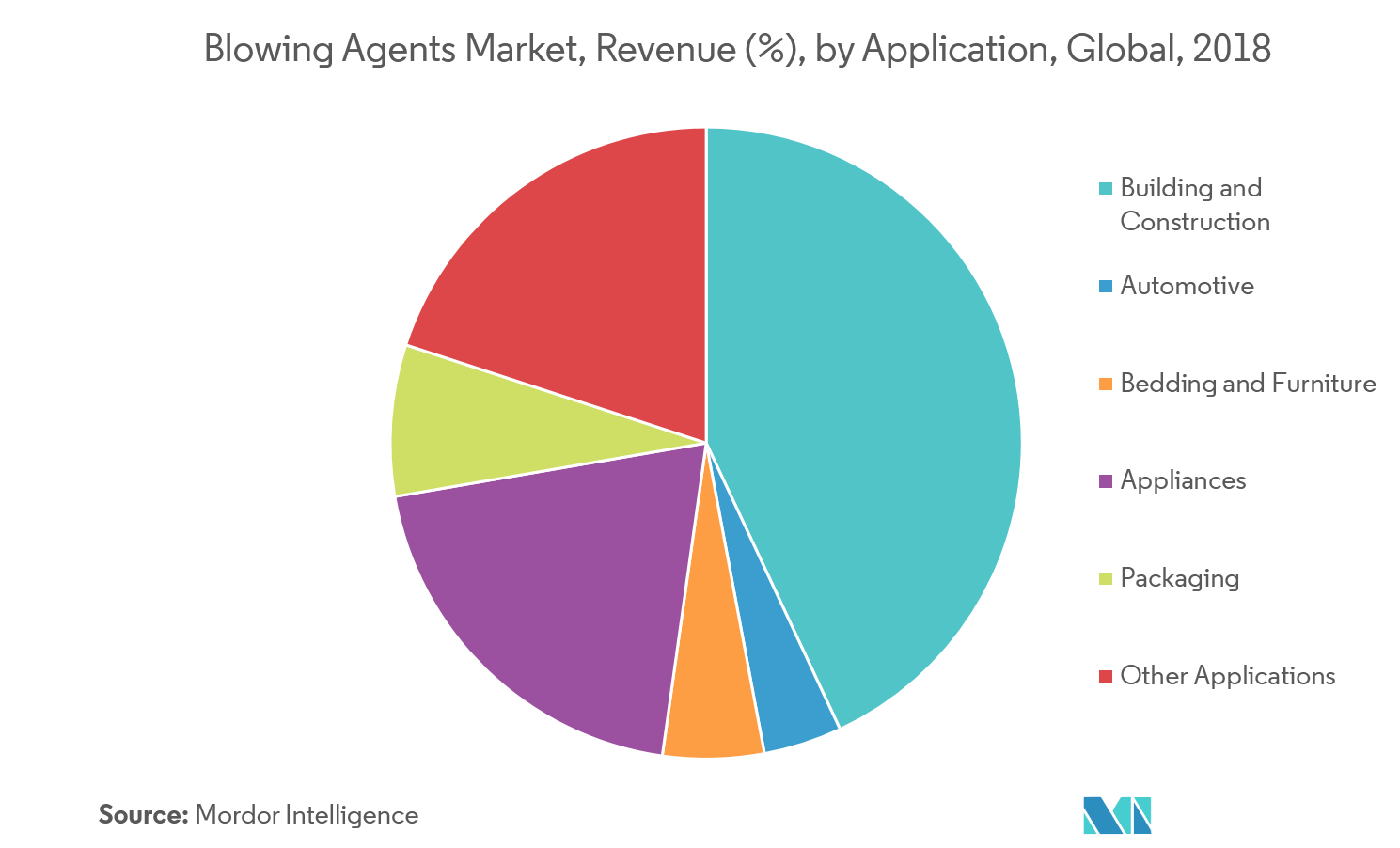 Blowing Agent Market- Segmentation