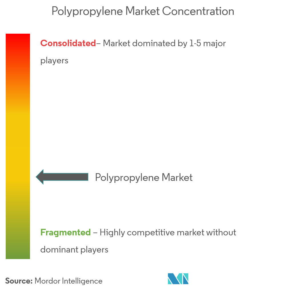 Polypropylene Market Analysis