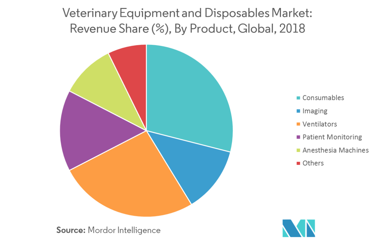 veterinary equipment and disposables market