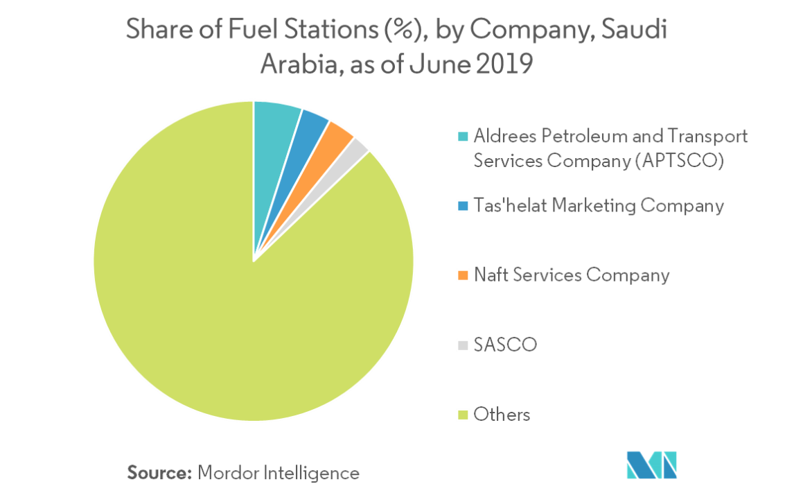 Saudi Arabia Fuel Station Market | Growth, Trends, and