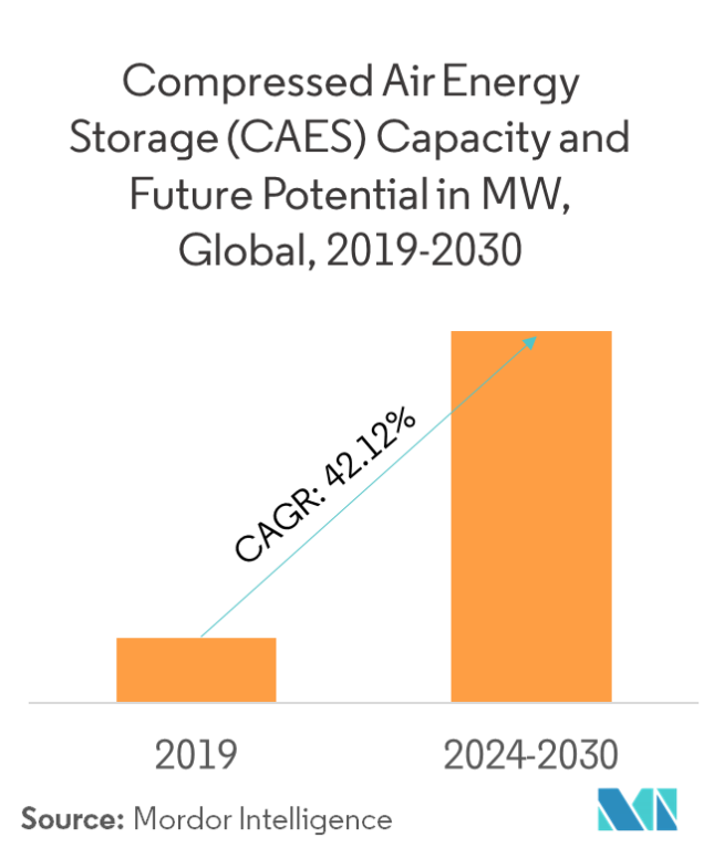 Compressed Air Energy Storage (CAES) Market   Growth, Trends