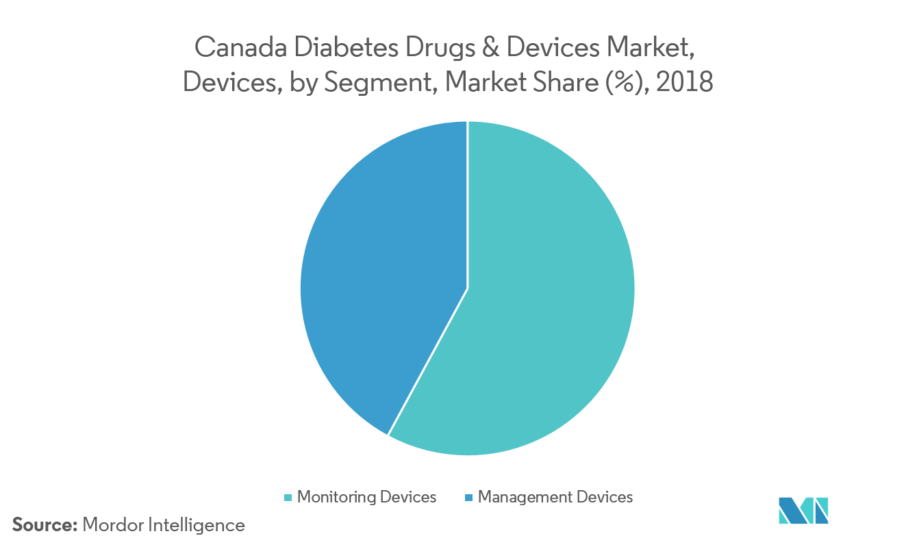canada-Devices-Geography-Market2
