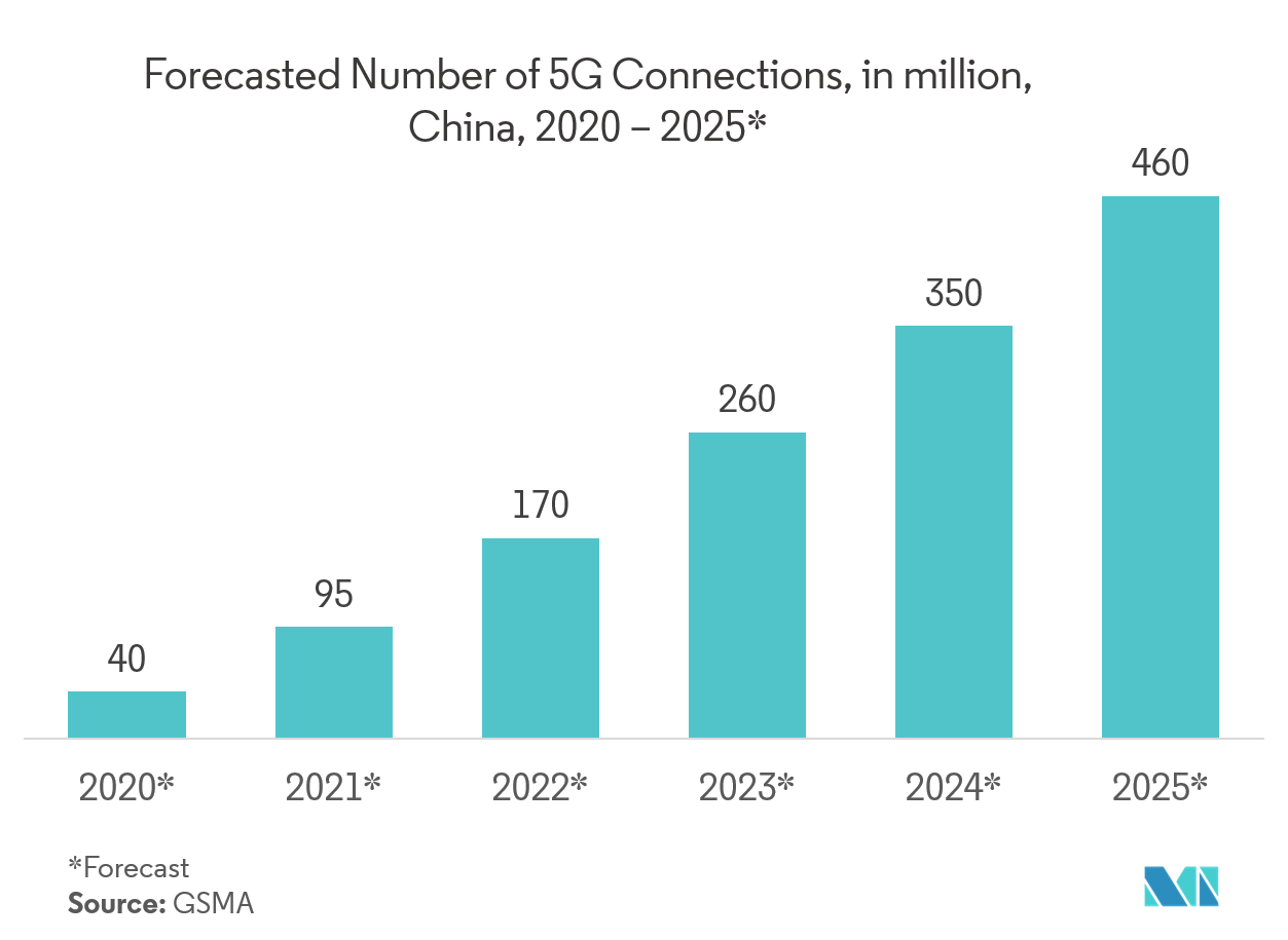 Chinese Gaming Market Growth