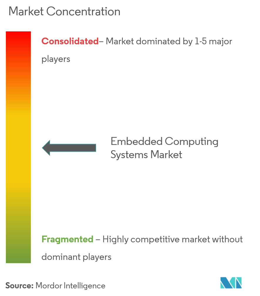 embedded computing systems market