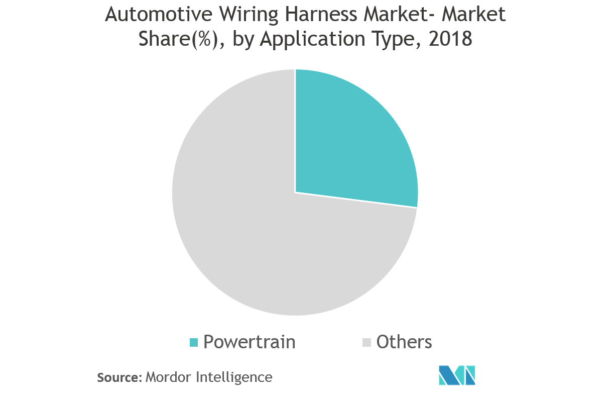 Automotive Wiring Harness Market | Growth, Statistics ... on