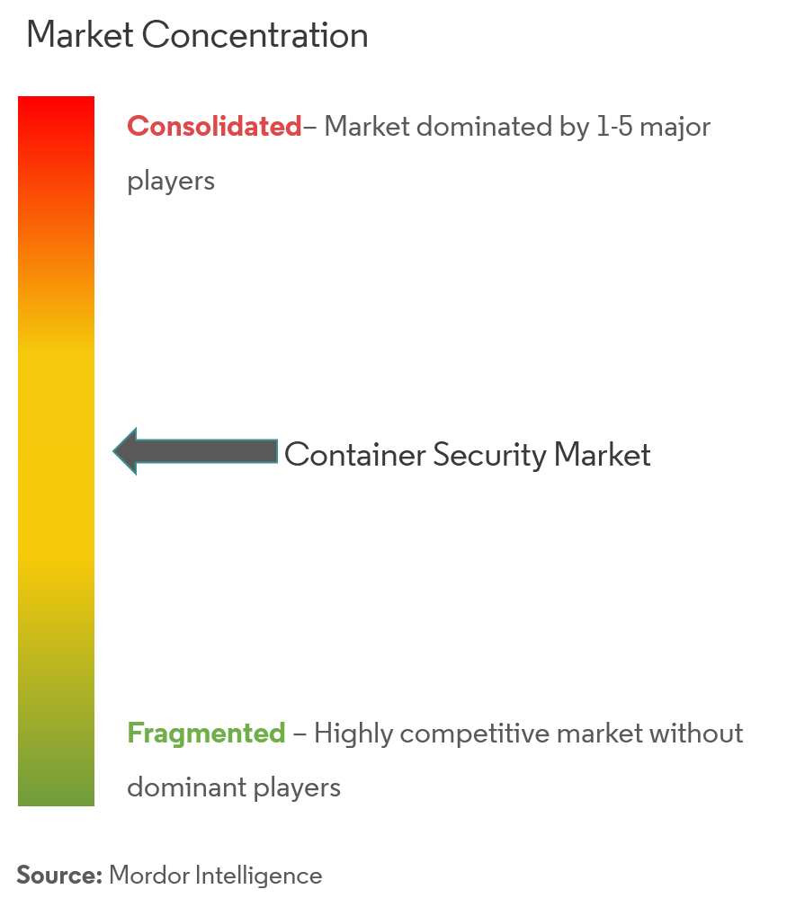 container security market