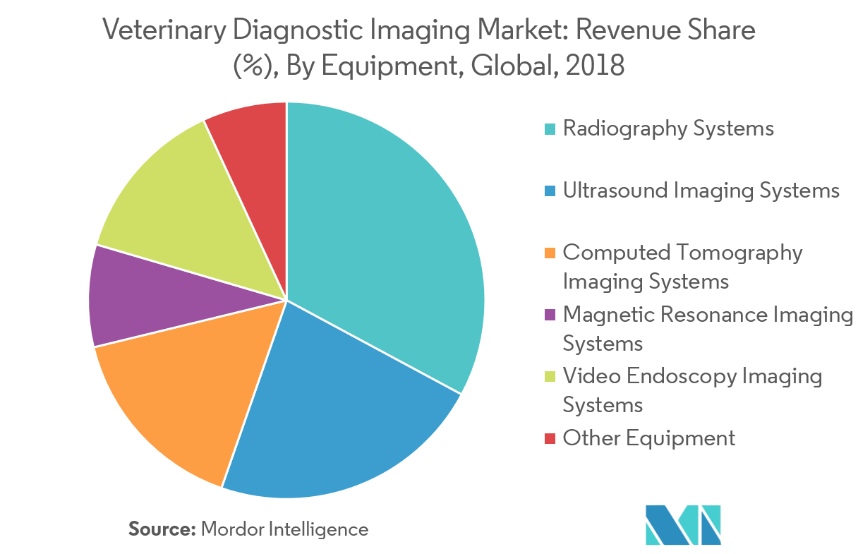 Veterinary Diagnostic Imaging Market 2