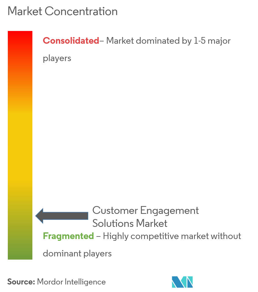 customer engagement solutions market