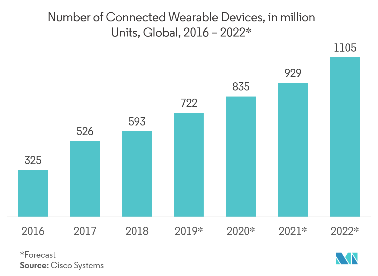 Semiconductor in the Healthcare Market Share