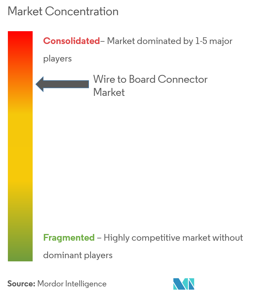 wire to board connector market