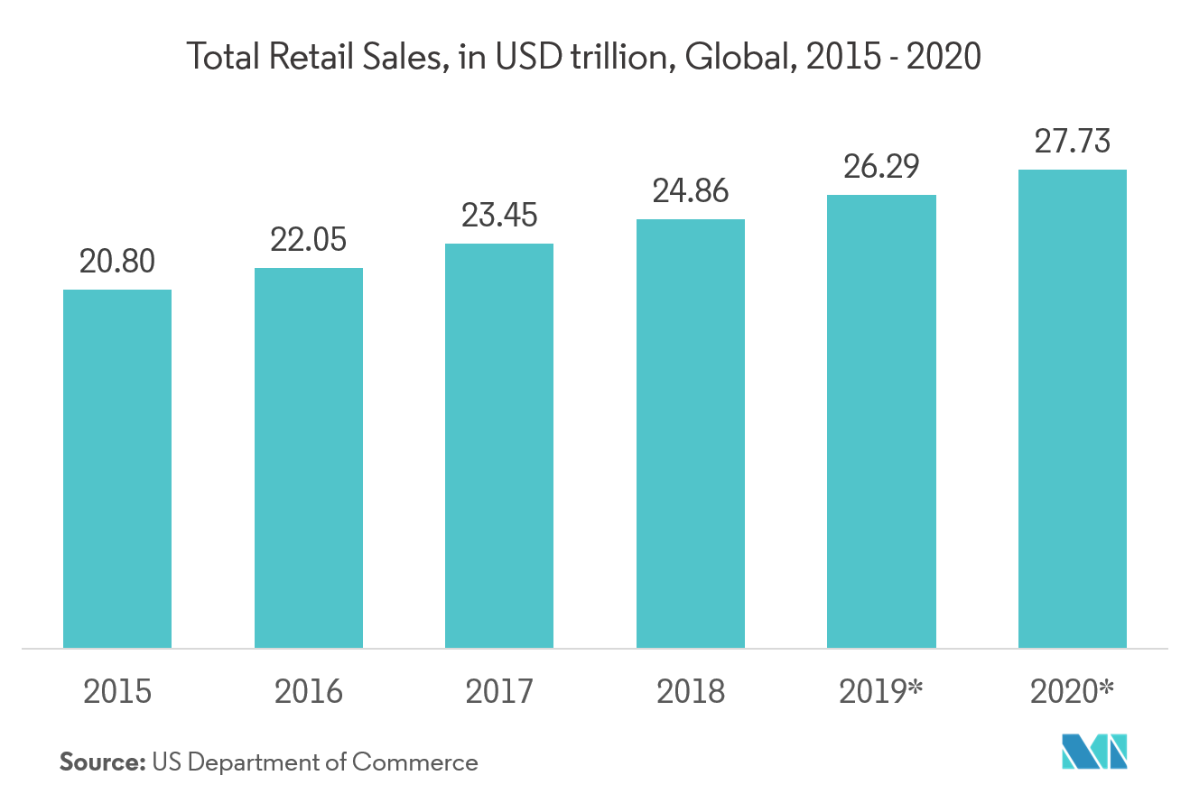 Unified Communication and Collaboration Market Key Trends