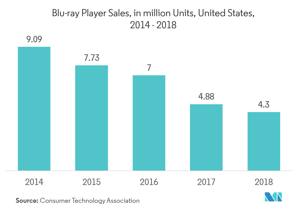 Blu-ray Media and Devices Market Trends