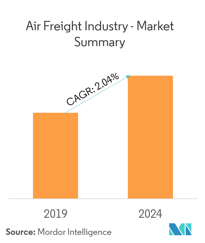 air freight market