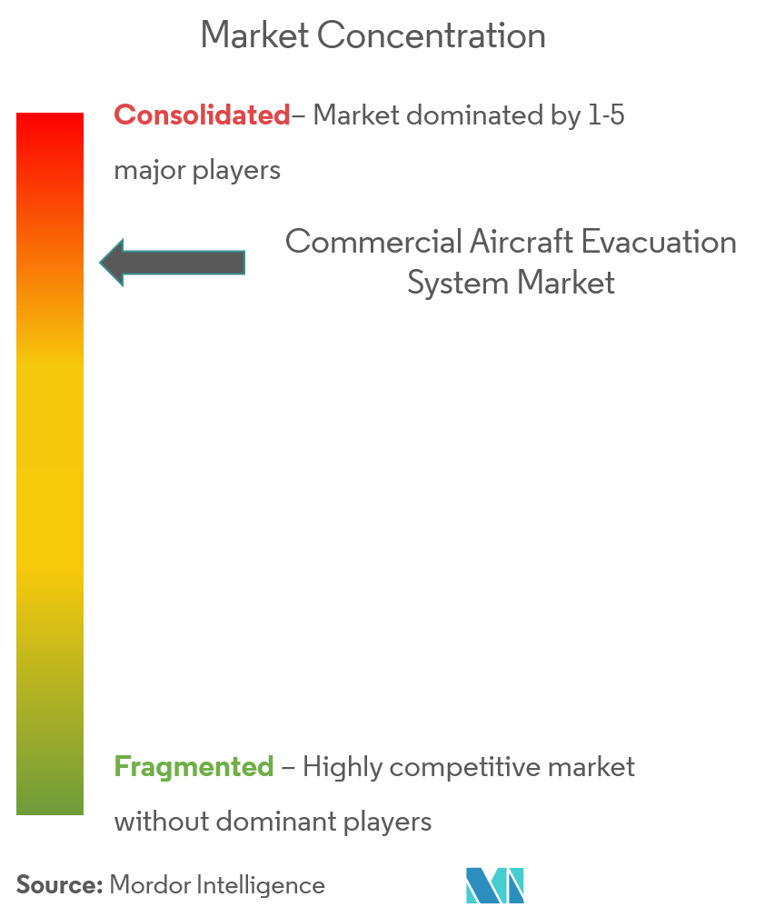 commercial aircraft evacuation system market CL