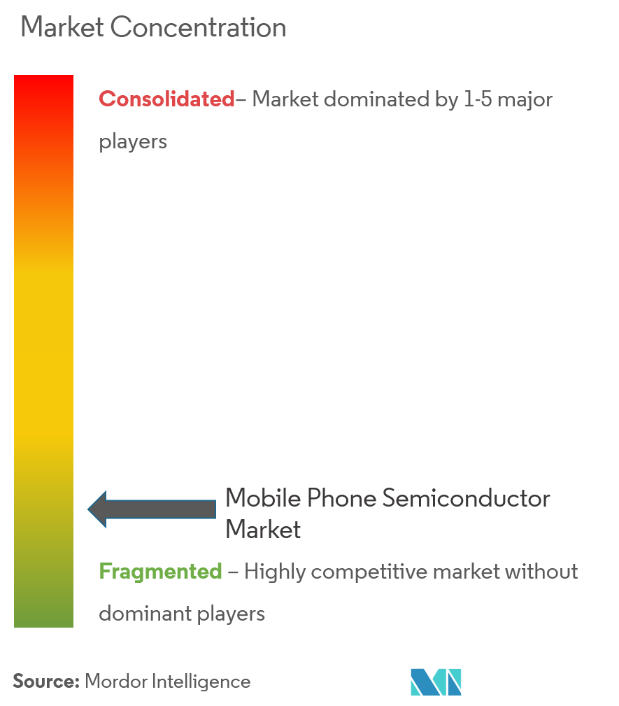 Mobile Phone Semiconductor Market Analysis