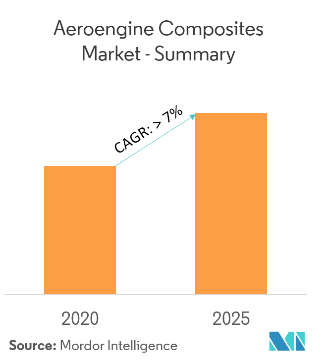 Aeroengine Composites Market Overview