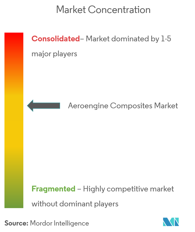 Aeroengine Composites Market Concentration