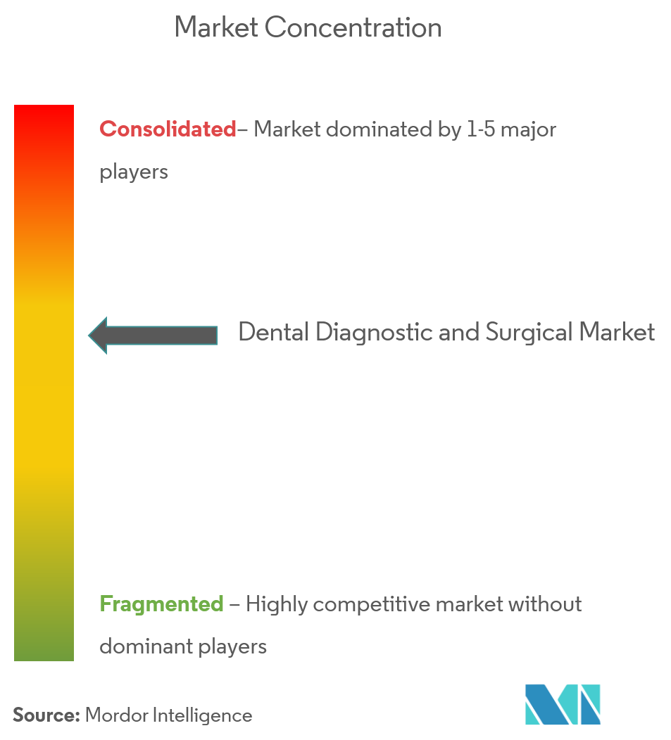 Dental Diagnostic and Surgical Market Analysis