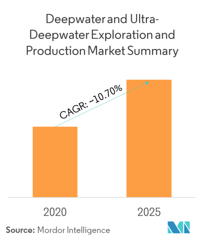 Deepwater and Ultra-Deepwater Exploration and Production Market - Market Summary