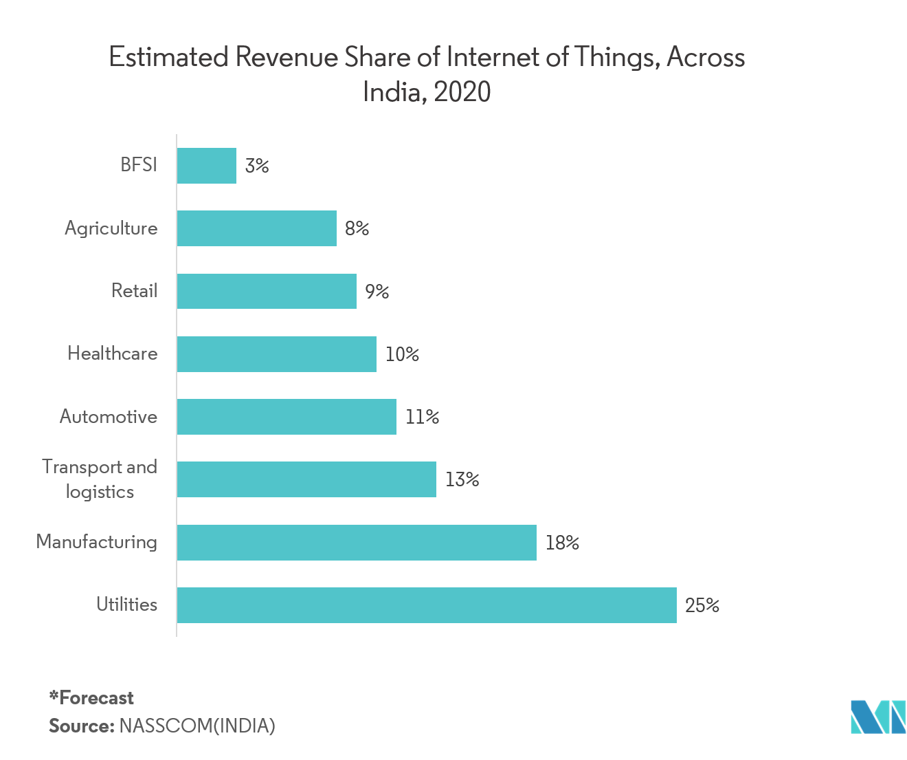 IoT Professional Services Market Key Trends