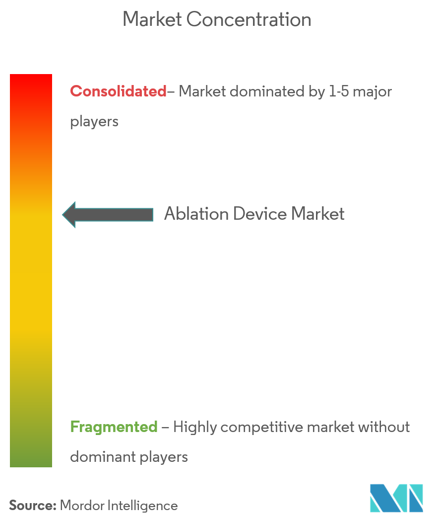 Ablation Device Market