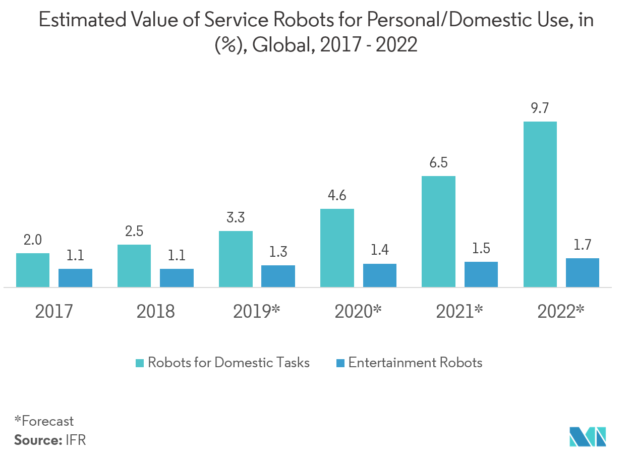 Cleaning Robots Market Share