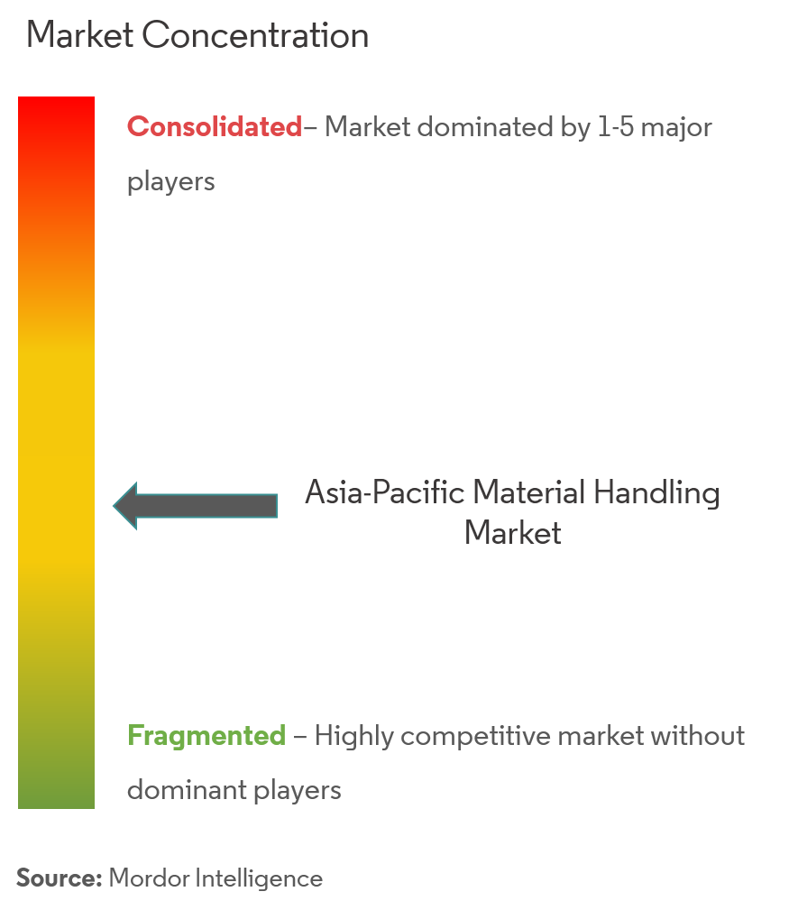 Asia-Pacific Automated Material Handling Market Analysis