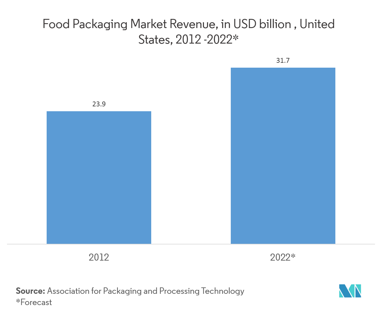 Food Packaging Market Share