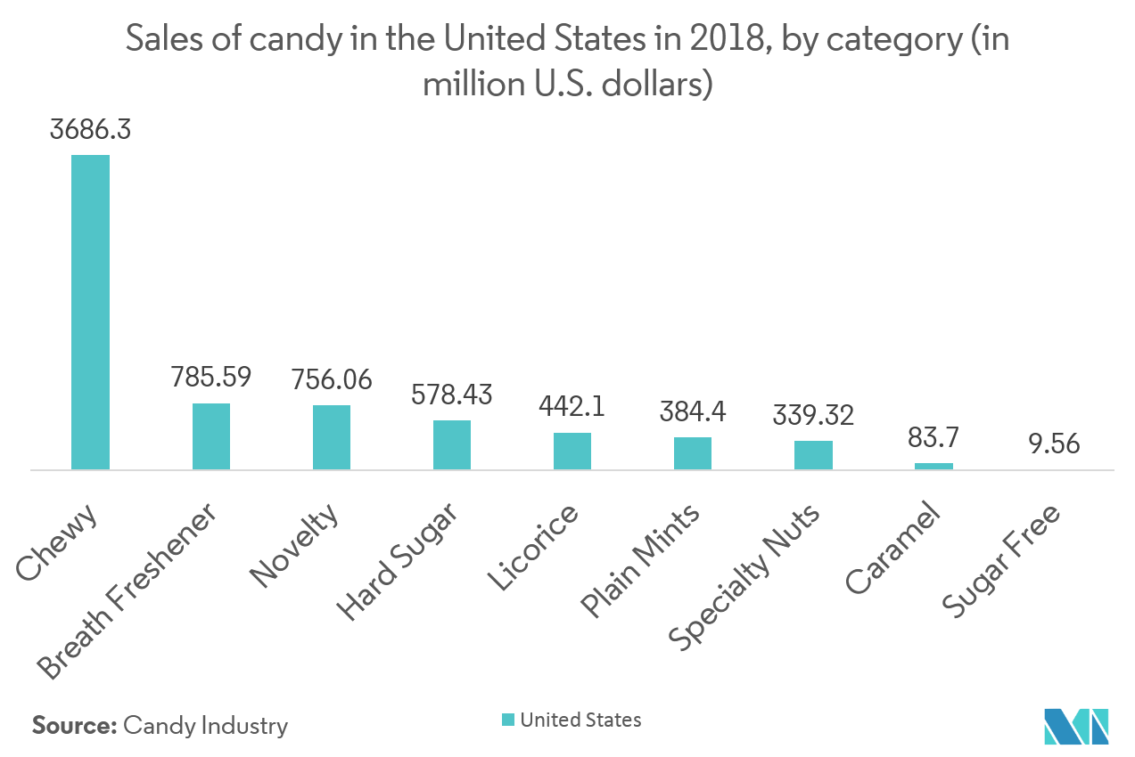 Sales of Candy in United States