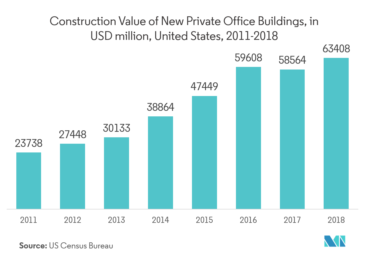 Contract Cleaning Services Market Key Trends