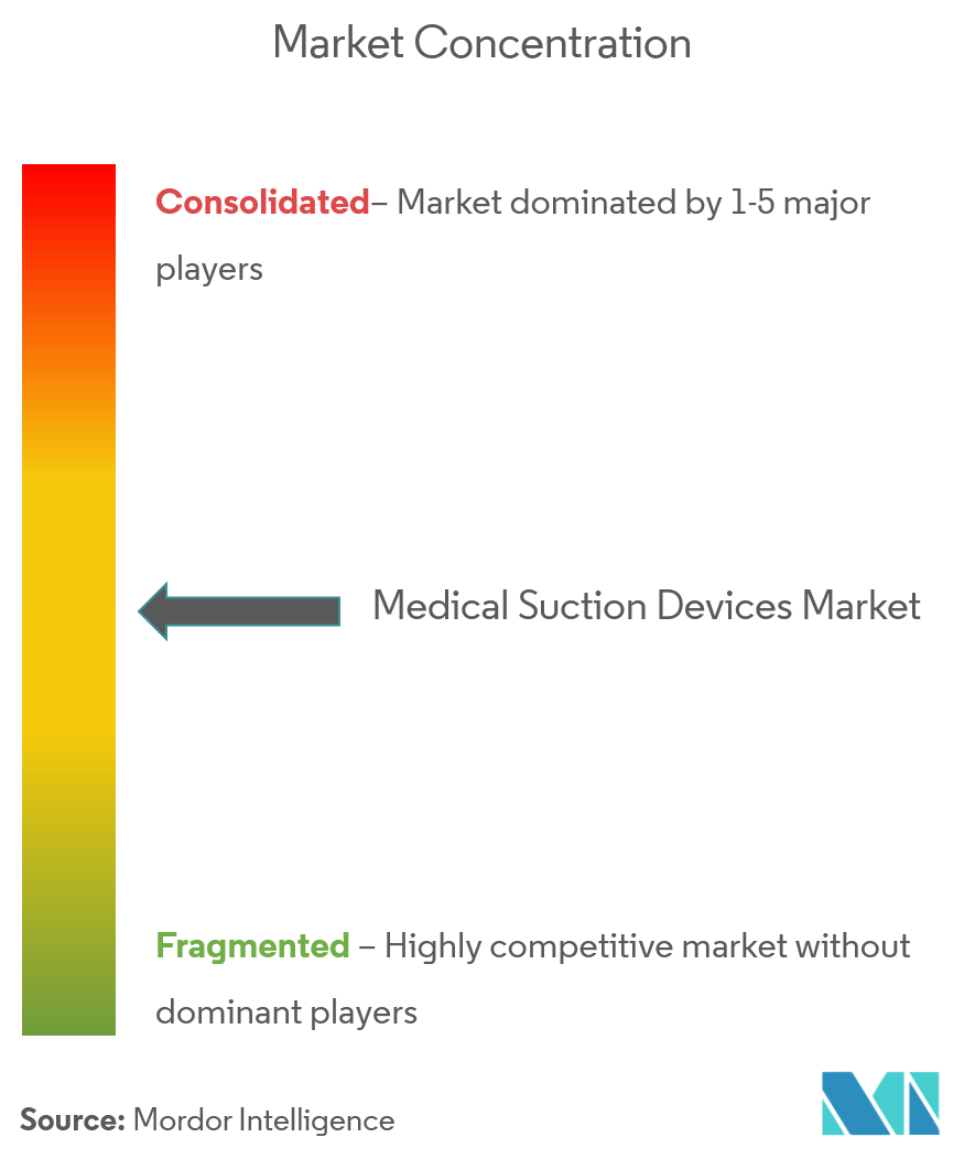Medical Suction Devices Market