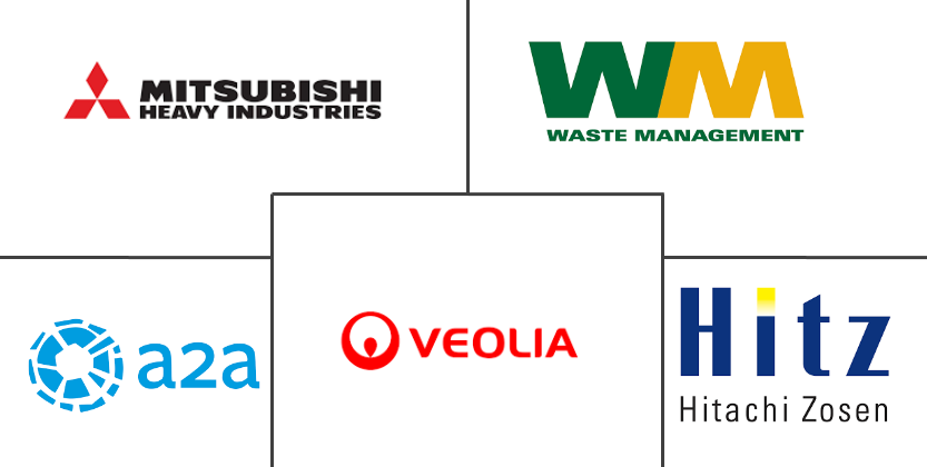 Waste-to-Energy Market Top Companies