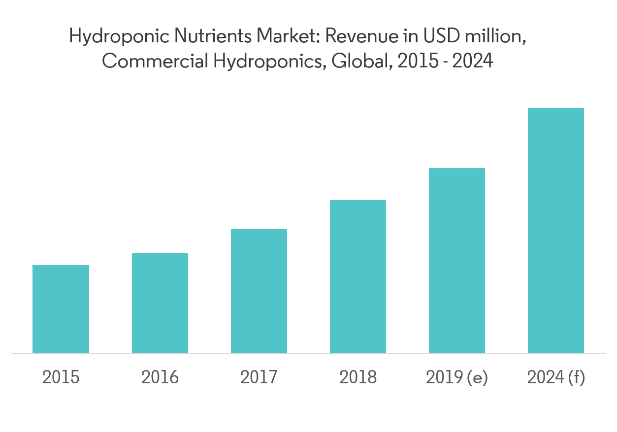 Hydroponic Nutrients Market - Revenue from Commerical Hydroponic Farms
