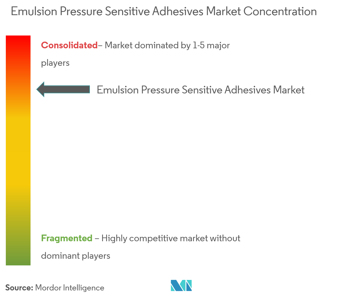 Emulsion Pressure Sensitive Adhesives Market - Market Concentration