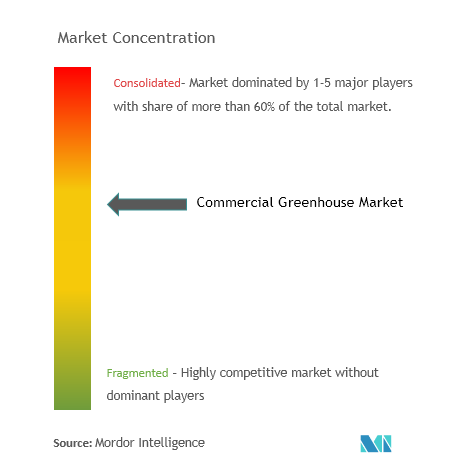 Commercial Greenhouse Market Analysis