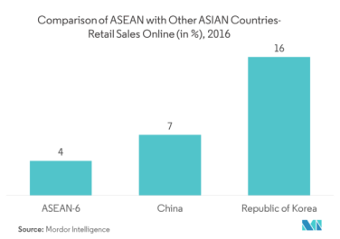 ASEAN Cold Chain Logistics Market | Growth, Trends, Forecast