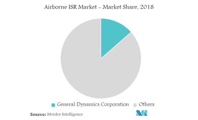 Airborne ISR Market | Growth, Trends, and Forecast (2019 - 2024)