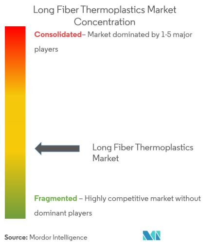 Long Fiber Thermoplastics Market | Growth, Trends, and Forecast