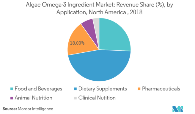 North America algae omega-3 Ingredient Market | Growth