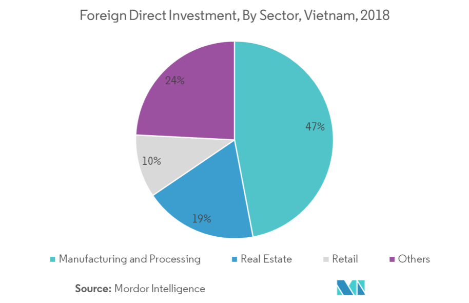 Vietnam Freight and Logistics Market | Growth, Trends, and Forecast